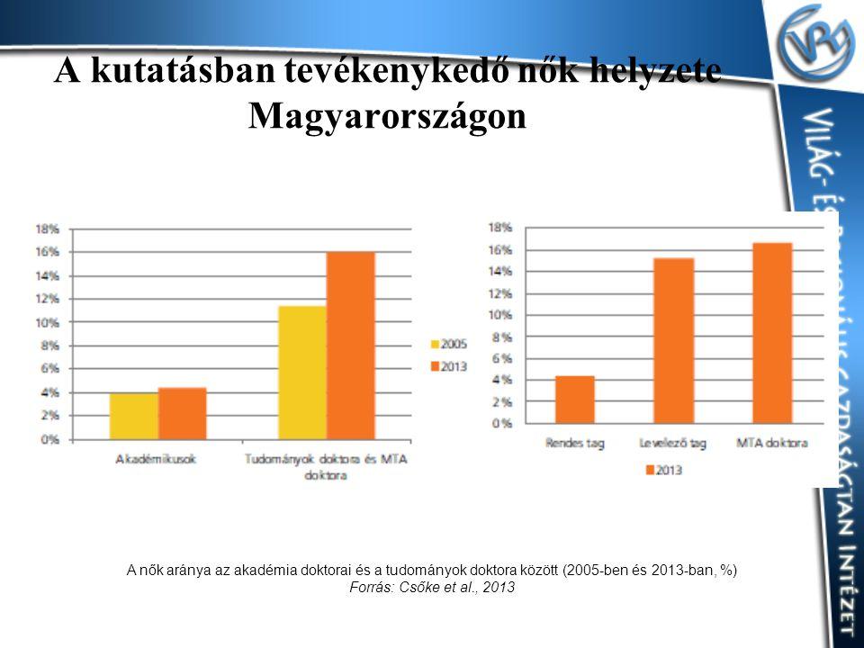A kutatásban tevékenykedő nők helyzete Magyarországon A nők aránya az akadémia doktorai és a tudományok doktora között (2005-ben és 2013-ban, %) Forrá