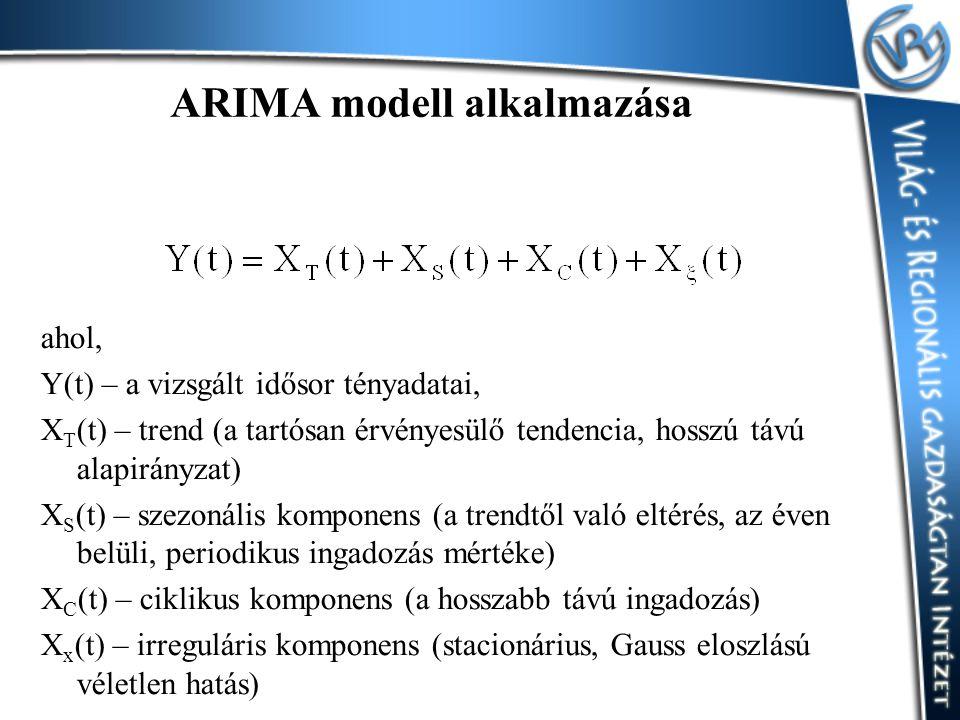 ARIMA modell alkalmazása ahol, Y(t) – a vizsgált idősor tényadatai, X T (t) – trend (a tartósan érvényesülő tendencia, hosszú távú alapirányzat) X S (