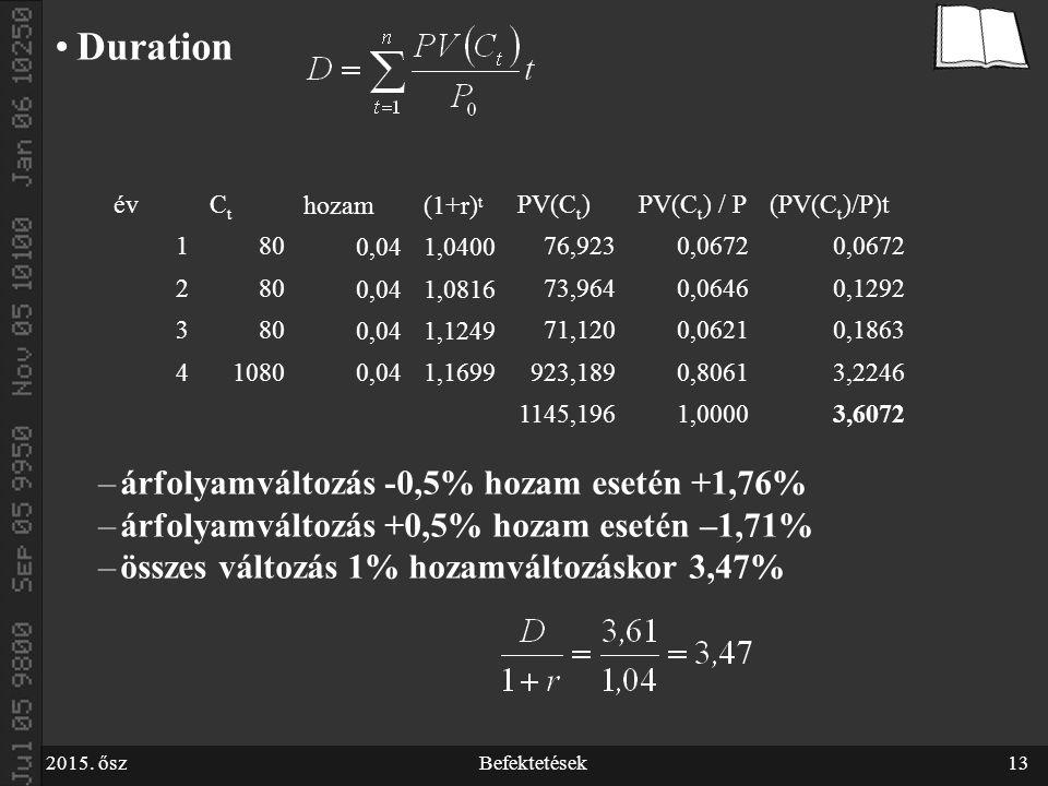 2015. őszBefektetések13 Duration –árfolyamváltozás -0,5% hozam esetén +1,76% –árfolyamváltozás +0,5% hozam esetén –1,71% –összes változás 1% hozamvált