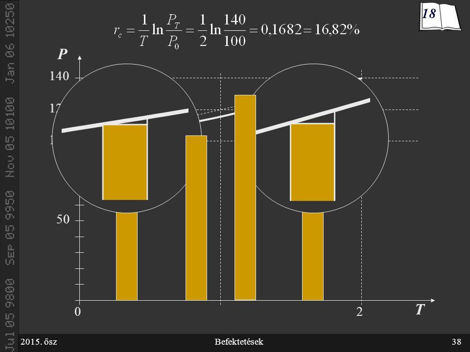 2015. őszBefektetések38 100 50 P T 20 120 140 18