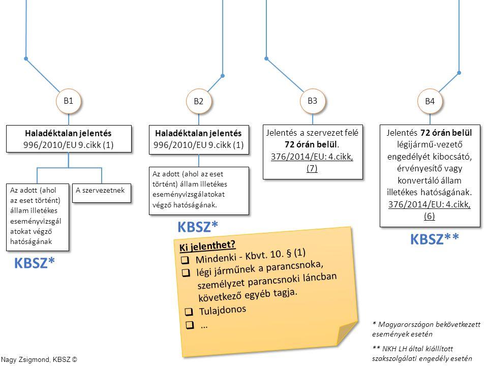 Jelentés a szervezet felé 72 órán belül. 376/2014/EU: 4.cikk, (7) Jelentés a szervezet felé 72 órán belül. 376/2014/EU: 4.cikk, (7) Haladéktalan jelen