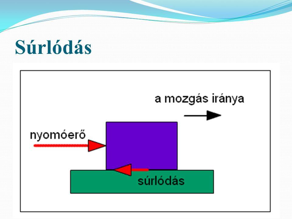 Közegellenállási erő (F k ) Azt az erőhatást, amelyet a folyadékok, illetve gázok a bennük mozgó testekre kifejtenek, közeg-ellenállási erőnek nevezzük.