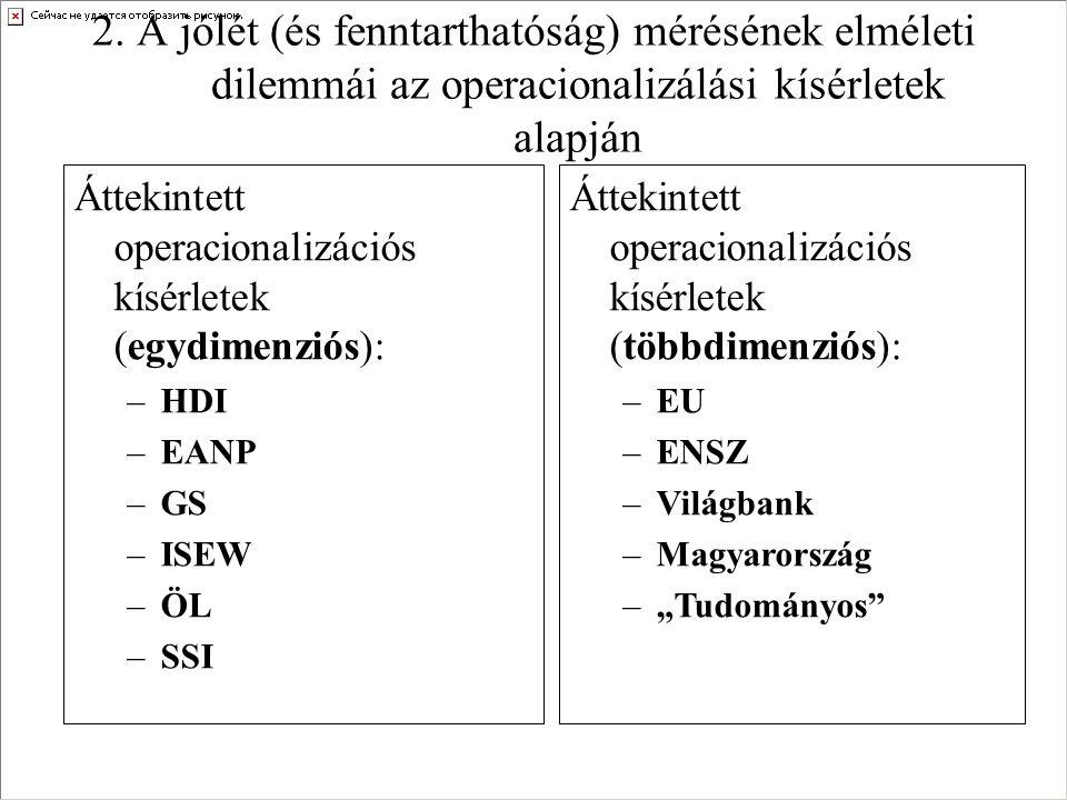 Áttekintett operacionalizációs kísérletek (egydimenziós): –HDI –EANP –GS –ISEW –ÖL –SSI 2.