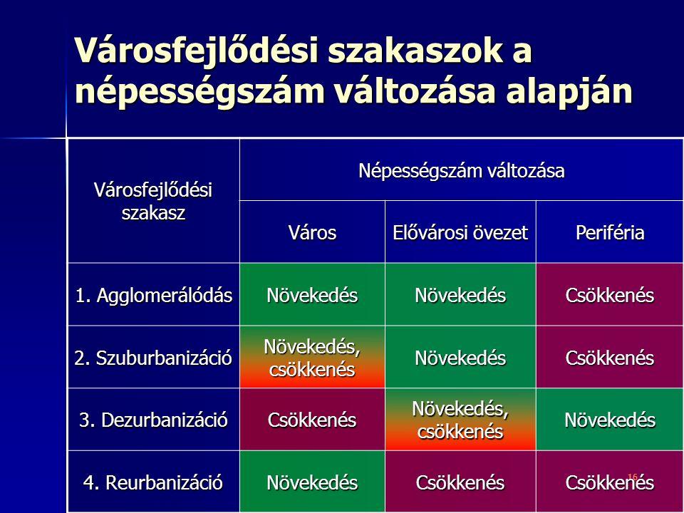 16 Városfejlődési szakasz Népességszám változása Város Elővárosi övezet Periféria 1.