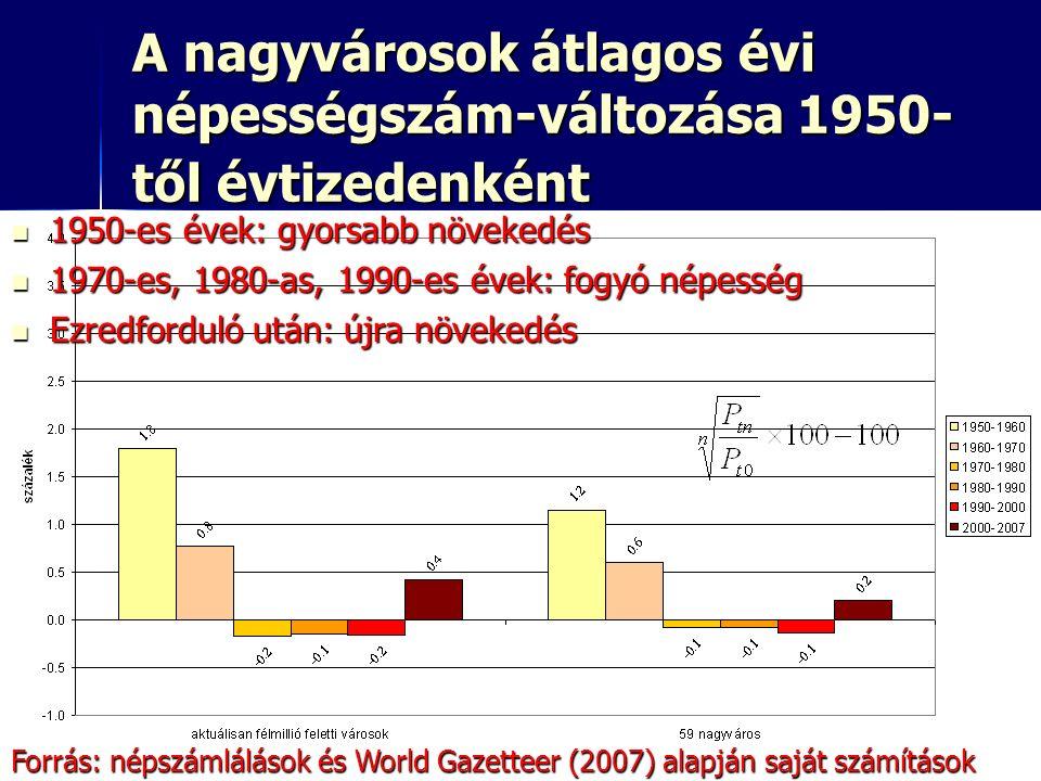 22 A nagyvárosok átlagos évi népességszám-változása 1950- től évtizedenként 1950-es évek: gyorsabb növekedés 1950-es évek: gyorsabb növekedés 1970-es, 1980-as, 1990-es évek: fogyó népesség 1970-es, 1980-as, 1990-es évek: fogyó népesség Ezredforduló után: újra növekedés Ezredforduló után: újra növekedés Forrás: népszámlálások és World Gazetteer (2007) alapján saját számítások