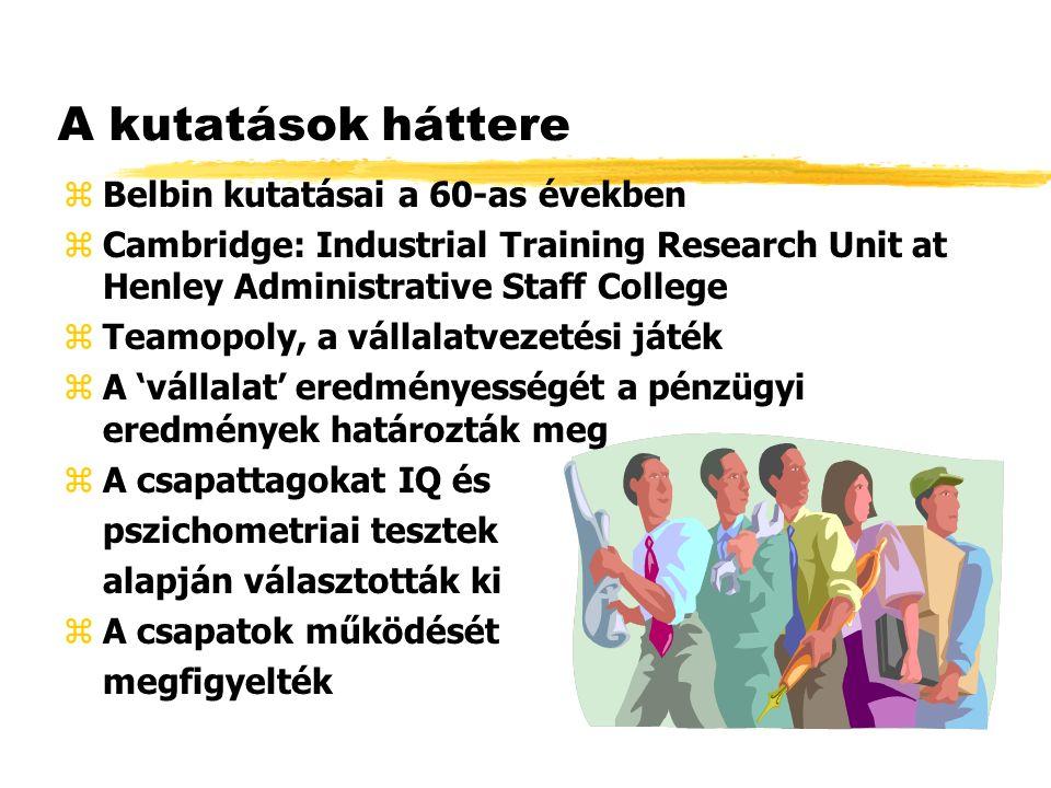 A kutatások háttere zBelbin kutatásai a 60-as években zCambridge: Industrial Training Research Unit at Henley Administrative Staff College zTeamopoly,
