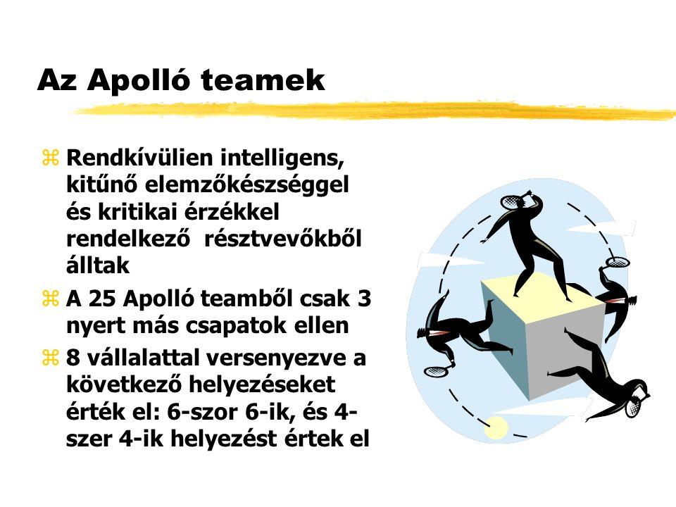 Az Apolló teamek zRendkívülien intelligens, kitűnő elemzőkészséggel és kritikai érzékkel rendelkező résztvevőkből álltak zA 25 Apolló teamből csak 3 nyert más csapatok ellen z8 vállalattal versenyezve a következő helyezéseket érték el: 6-szor 6-ik, és 4- szer 4-ik helyezést értek el