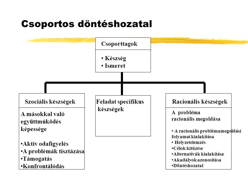 Csoportos döntéshozatal Csoporttagok Készség Ismeret Szociális készségekFeladat specifikus készségek Racionális készségek A másokkal való együttmúködés képessége Aktív odafigyelés A problémák tisztázása Támogatás Konfrontálódás A probléma racionális megoldása A racionális problémamegoldási folyamat kialakítása Helyzetelemzés Célok kitűzése Alternatívák kialakítása Akadályok azonosítása Döntéshozatal