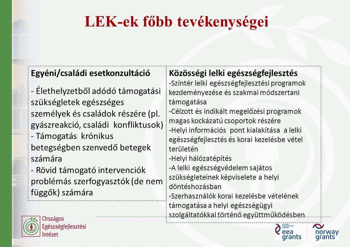 LEK-ek főbb tevékenységei Egyéni/családi esetkonzultáció - Élethelyzetből adódó támogatási szükségletek egészséges személyek és családok részére (pl.