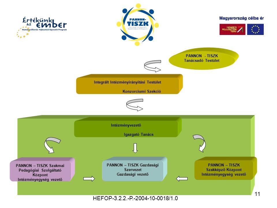 11 HEFOP-3.2.2.-P.-2004-10-0018/1.0 PANNON - TISZK Tanácsadó Testület Integrált Intézményirányítási Testület Konzorciumi Szekció Intézményvezető Igazg