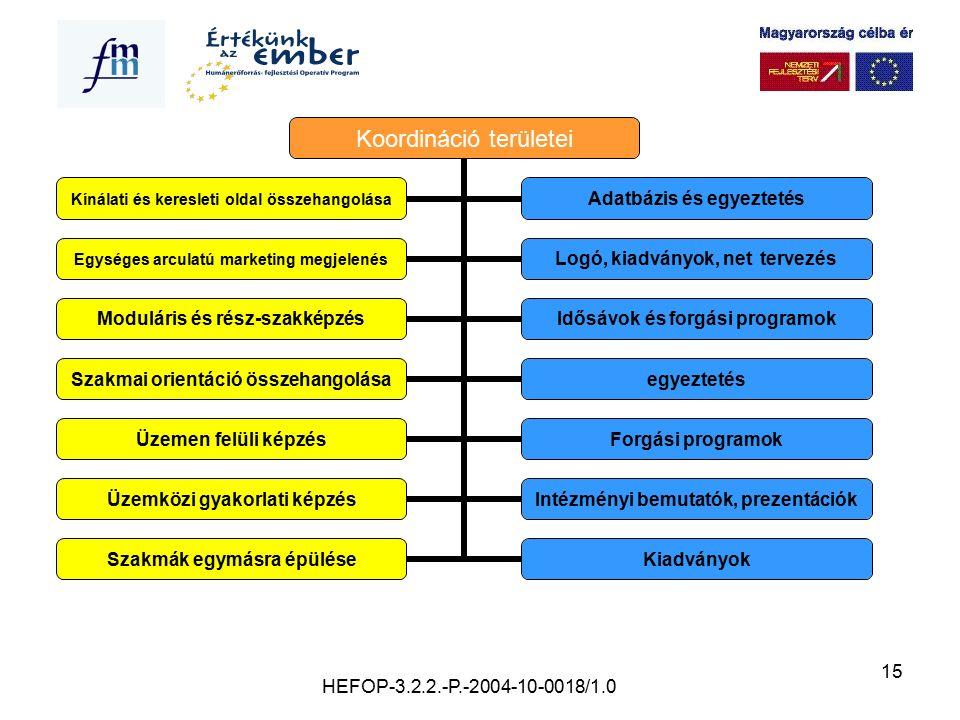 15 Koordináció területei Kínálati és keresleti oldal összehangolása Adatbázis és egyeztetés Egységes arculatú marketing megjelenés Logó, kiadványok, n