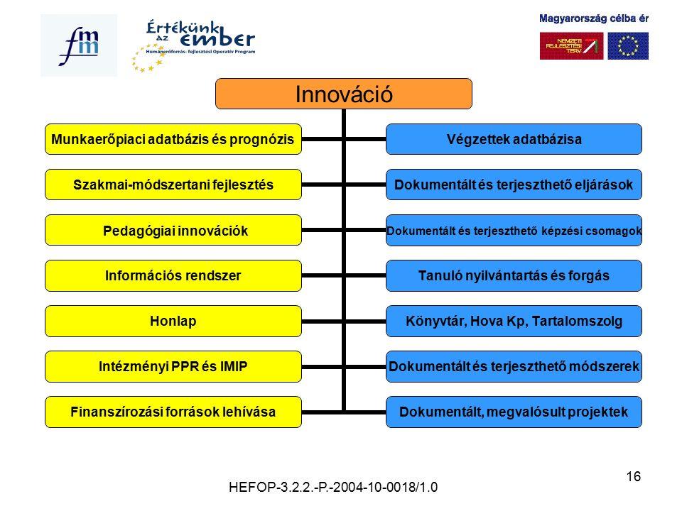 16 Innováció Munkaerőpiaci adatbázis és prognózis Végzettek adatbázisa Szakmai- módszertani fejlesztés Dokumentált és terjeszthető eljárások Pedagógia