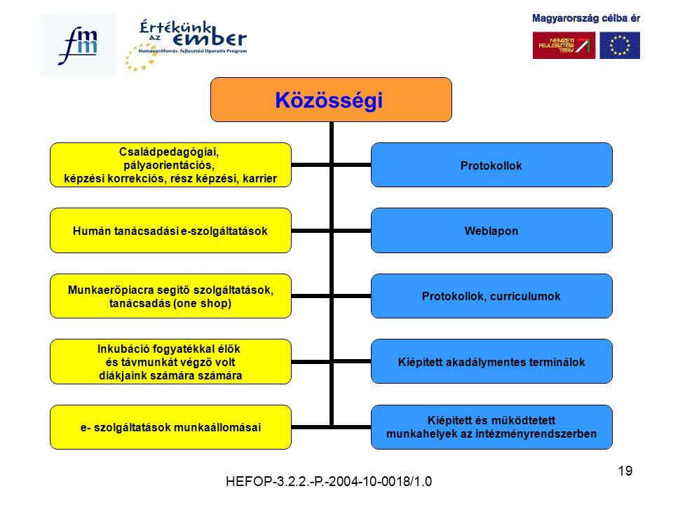 19 Közösségi Családpedagógiai, pályaorientációs, képzési korrekciós, rész képzési, karrier Protokollok Humán tanácsadási e- szolgáltatások Weblapon Mu