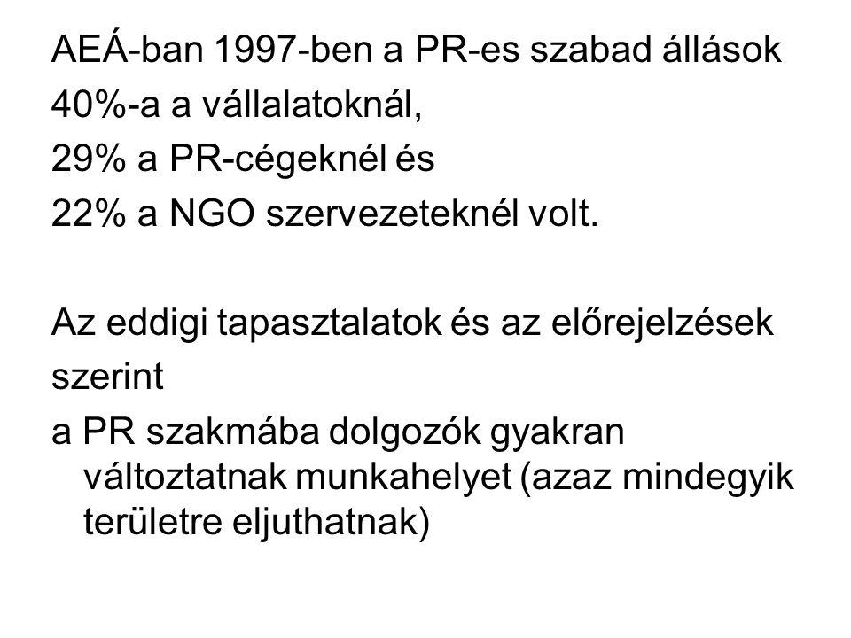 AEÁ-ban 1997-ben a PR-es szabad állások 40%-a a vállalatoknál, 29% a PR-cégeknél és 22% a NGO szervezeteknél volt.