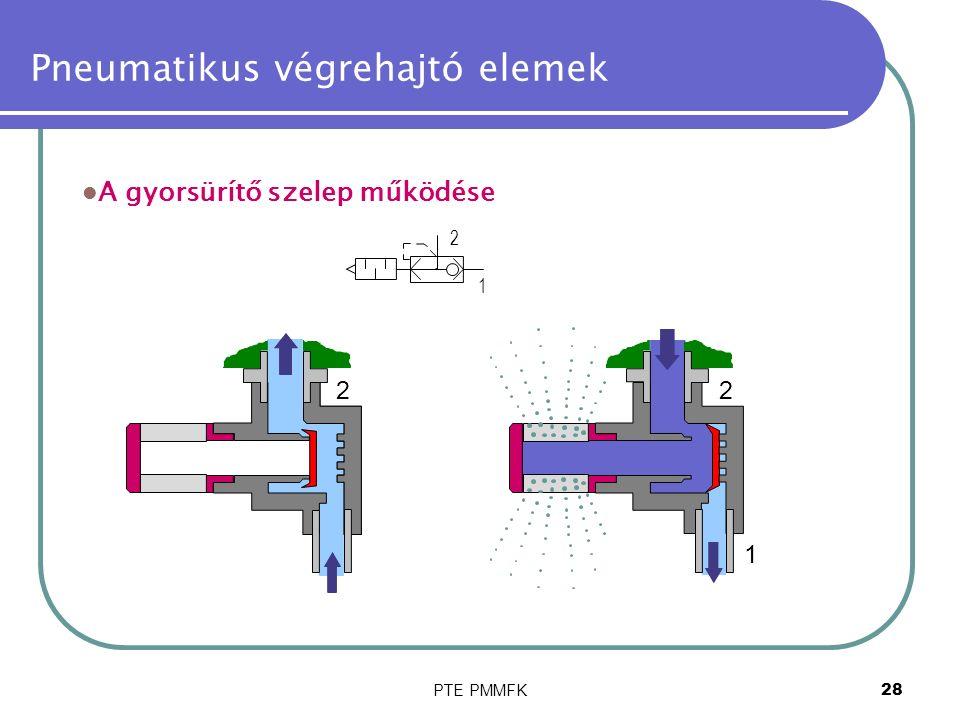 PTE PMMFK28 Pneumatikus végrehajtó elemek 1 2 1 2 1 2 A gyorsürítő szelep működése