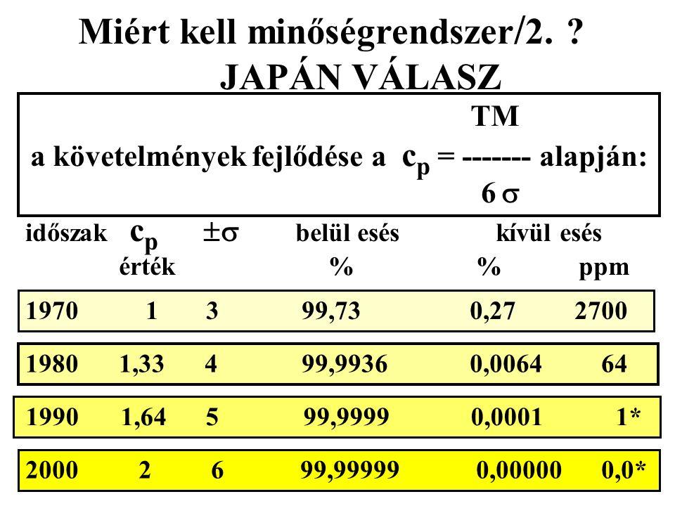 TM a követelmények fejlődése a c p = ------- alapján: 6  időszak c p  belül esés kívül esés érték % % ppm 1970 1 3 99,73 0,27 2700 1980 1,33 4 99,9936 0,0064 64 2000 2 6 99,99999 0,00000 0,0* 1990 1,64 5 99,9999 0,0001 1* Miért kell minőségrendszer / 2.