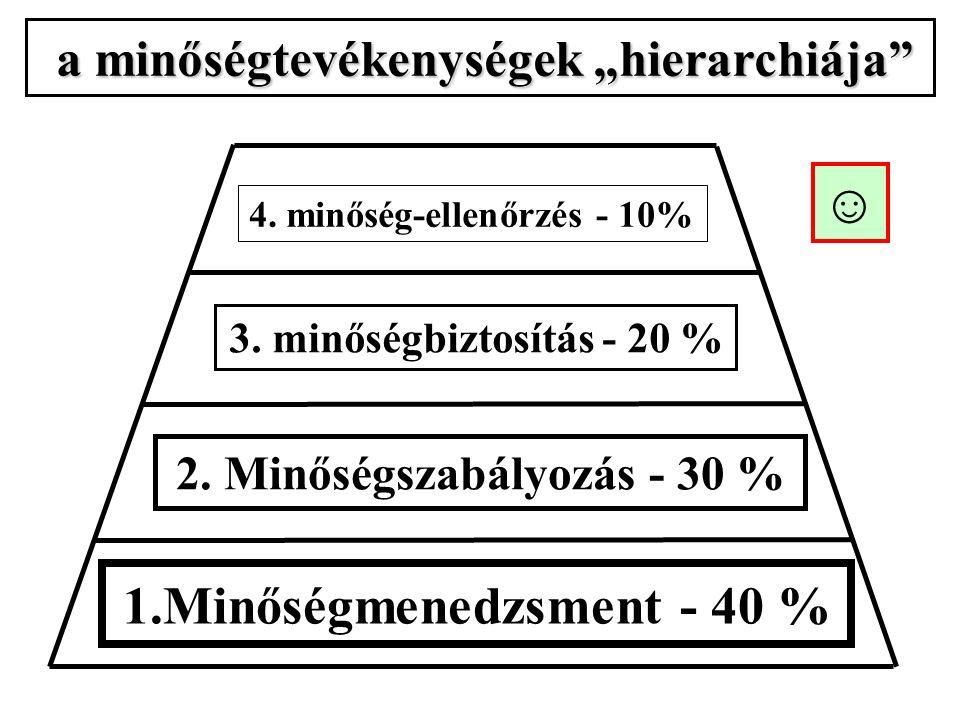"""a minőségtevékenységek """"hierarchiája a minőségtevékenységek """"hierarchiája 4."""