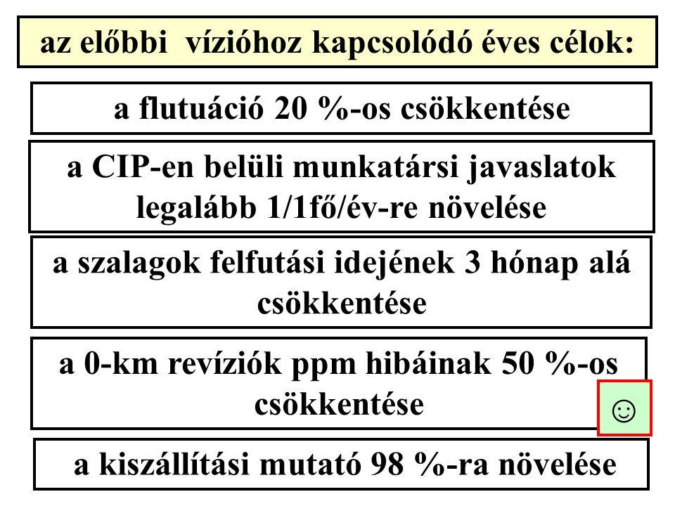 az előbbi vízióhoz kapcsolódó éves célok: a flutuáció 20 %-os csökkentése a CIP-en belüli munkatársi javaslatok legalább 1/1fő/év-re növelése a szalagok felfutási idejének 3 hónap alá csökkentése a 0-km revíziók ppm hibáinak 50 %-os csökkentése a kiszállítási mutató 98 %-ra növelése ☺