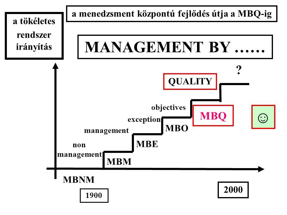 MBNM MBM MBE MBO MBQ management objectives a tökéletes rendszer irányítás non management exception ? 1900 2000 MANAGEMENT BY …… QUALITY a menedzsment