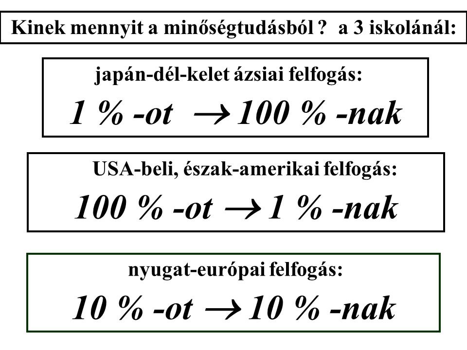 nyugat-európai felfogás: 10 % -ot  10 % -nak japán-dél-kelet ázsiai felfogás: 1 % -ot  100 % -nak USA-beli, észak-amerikai felfogás: 100 % -ot  1 % -nak Kinek mennyit a minőségtudásból .
