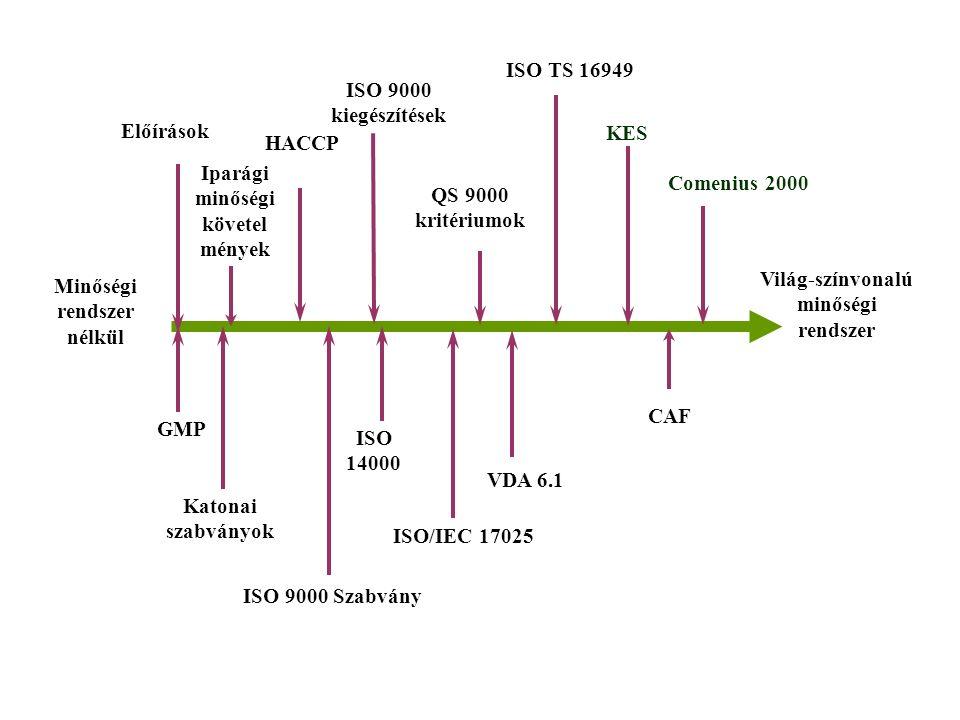Katonai szabványok ISO 14000 Előírások Iparági minőségi követel mények ISO 9000 Szabvány HACCP QS 9000 kritériumok VDA 6.1 Minőségi rendszer nélkül Világ-színvonalú minőségi rendszer GMP Comenius 2000 ISO TS 16949 ISO/IEC 17025 KES ISO 9000 kiegészítések CAF
