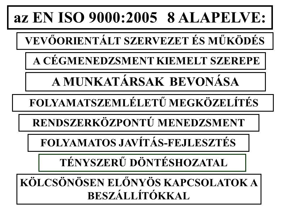 az EN ISO 9000:2005 8 ALAPELVE: VEVŐORIENTÁLT SZERVEZET ÉS MŰKÖDÉS A CÉGMENEDZSMENT KIEMELT SZEREPE A MUNKATÁRSAK BEVONÁSA FOLYAMATSZEMLÉLETŰ MEGKÖZELÍTÉS RENDSZERKÖZPONTÚ MENEDZSMENT FOLYAMATOS JAVÍTÁS-FEJLESZTÉS TÉNYSZERŰ DÖNTÉSHOZATAL KÖLCSÖNÖSEN ELŐNYÖS KAPCSOLATOK A BESZÁLLÍTÓKKAL