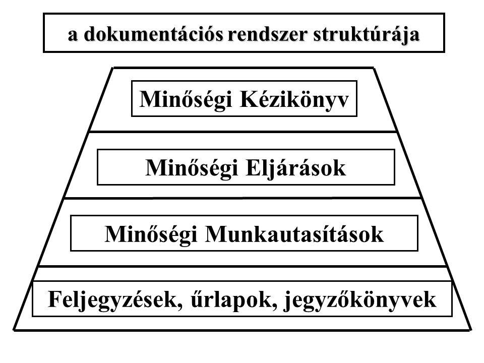 a dokumentációs rendszer struktúrája Minőségi Kézikönyv Minőségi Eljárások Minőségi Munkautasítások Feljegyzések, űrlapok, jegyzőkönyvek