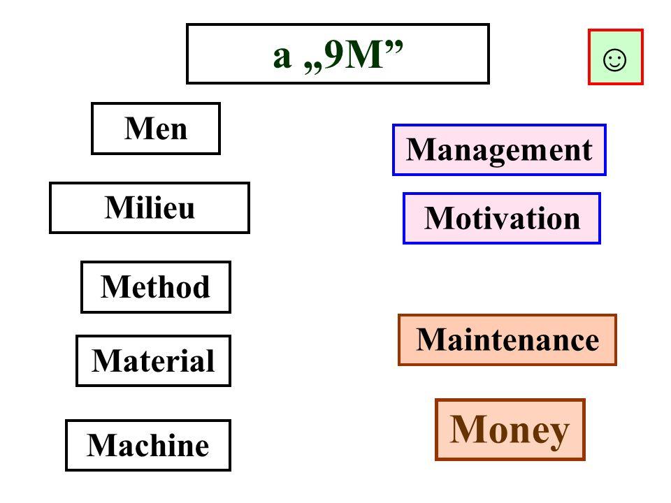 """a """"9M"""" Men Management Method Material Machine Milieu Motivation Maintenance Money ☺"""