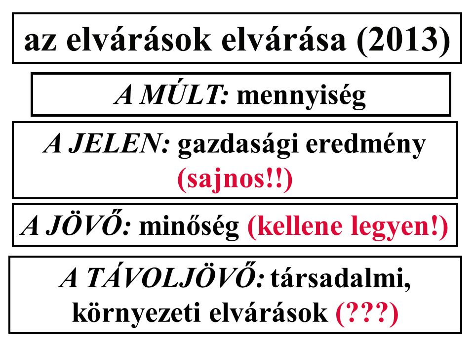 az elvárások elvárása (2013) A MÚLT: mennyiség A JELEN: gazdasági eredmény (sajnos!!) A JÖVŐ: minőség (kellene legyen!) A TÁVOLJÖVŐ: társadalmi, környezeti elvárások (???)