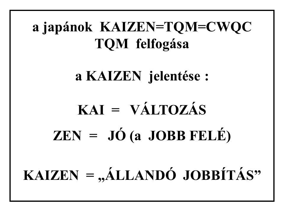"""a japánok KAIZEN=TQM=CWQC TQM felfogása a KAIZEN jelentése : KAI = VÁLTOZÁS ZEN = JÓ (a JOBB FELÉ) KAIZEN = """"ÁLLANDÓ JOBBÍTÁS"""""""