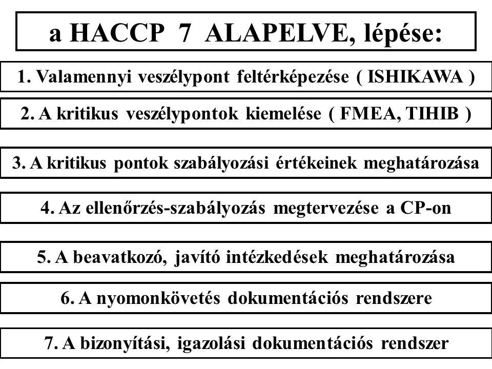 a HACCP 7 ALAPELVE, lépése: 1. Valamennyi veszélypont feltérképezése ( ISHIKAWA ) 2. A kritikus veszélypontok kiemelése ( FMEA, TIHIB ) 3. A kritikus