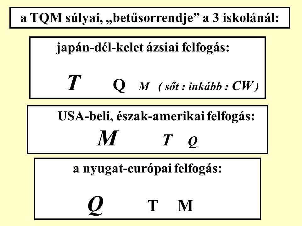 a nyugat-európai kulcselem: DOKUMENTÁLT NYOMONKÖVETÉS japán, dél-kelet ázsiai kulcselem: A MINŐSÉGI KÖRÖK USA-beli, észak-amerikai kulcselem: a TOP MENEDZSMENT HOZZÁÁLLÁSA, a MENEDZSMENT KLÍMA
