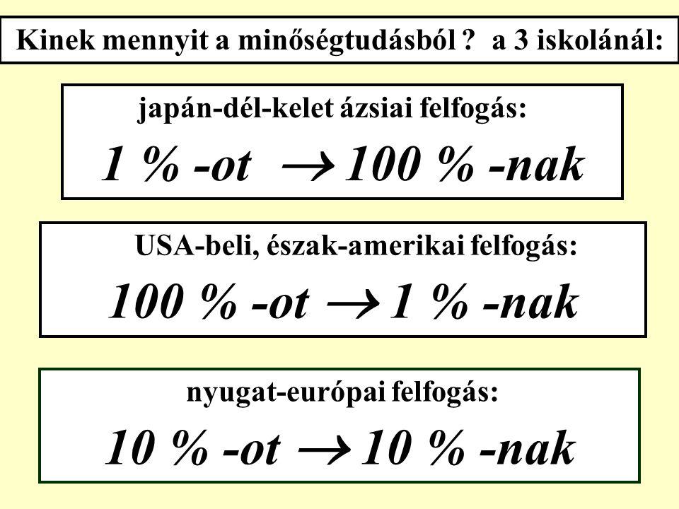 """a nyugat-európai felfogás: Q TM japán-dél-kelet ázsiai felfogás: T Q M ( sőt : inkább : CW ) USA-beli, észak-amerikai felfogás: M T Q a TQM súlyai, """"betűsorrendje a 3 iskolánál:"""