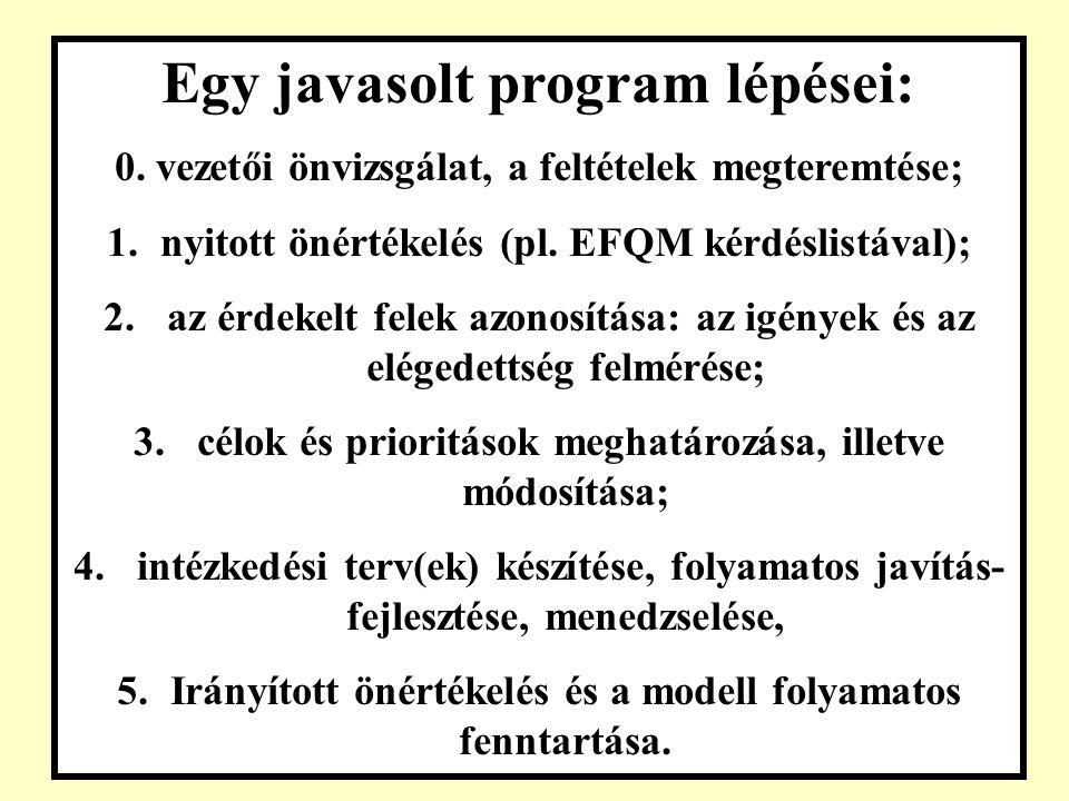 COMENIUS 2000 Közoktatási minőségfejlesztési program (modell).