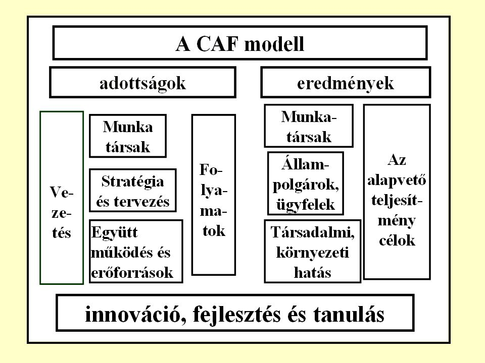 a CAF 4 alapvető CÉLJA: 1.