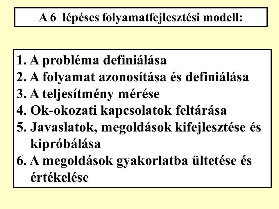 """A problémamegoldás két fő modellje: a """"6 lépés és a PDCA"""
