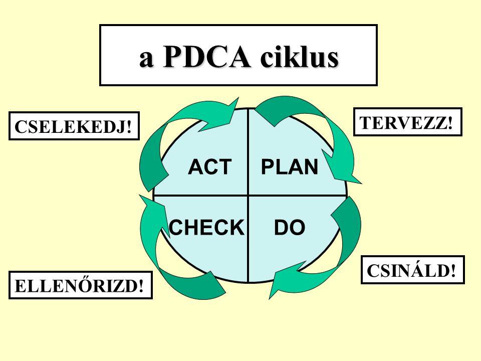 A 6 lépéses folyamatfejlesztési modell: 1. A probléma definiálása 2.