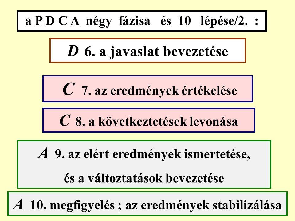 a P D C A négy fázisa és 10 lépése/1. : P 1. a vevő igények felmérése és elemzése P 2.