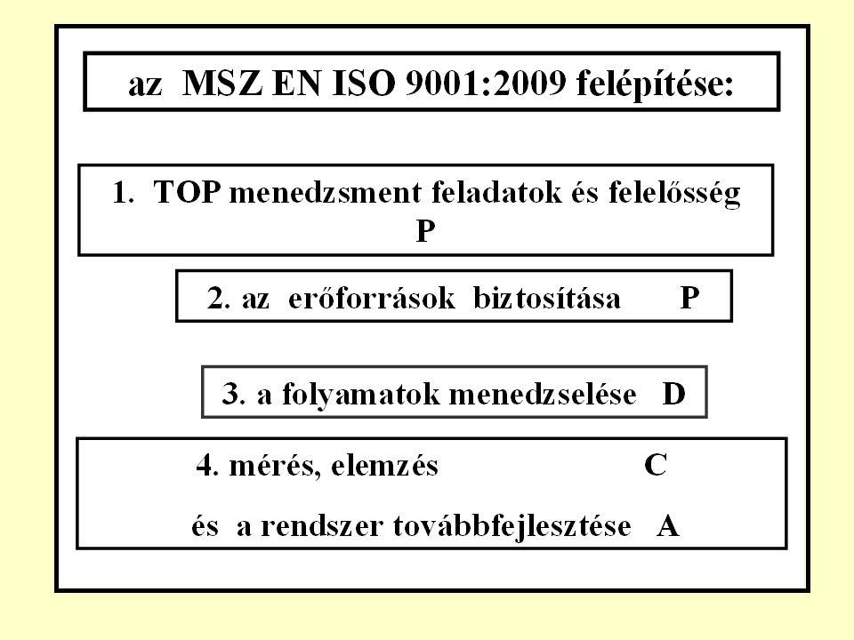a P D C A négy fázisa és 10 lépése/2. : D 6. a javaslat bevezetése C 7.