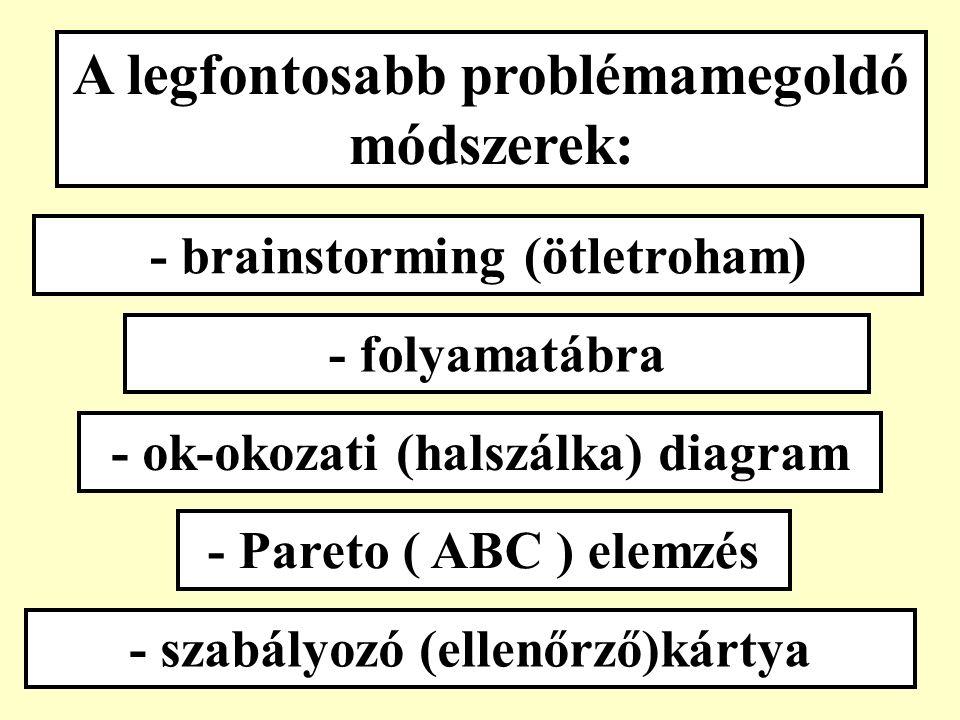"""a PDCA és a """"6 lépés összehasonlítása: PDCA """"6 lépés """"kívülről indul (vevő) általában """"belülről indul inkább dinamikusan inkább statikusan megoldható problémák TQM ."""