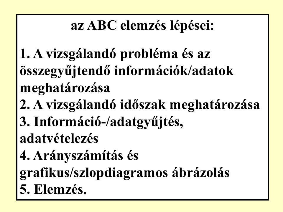"""Pareto (ABC) elemzés az ABC-Pareto elv: a hibaokok 20 %-án keletkezik a hibák 80 %-a ; ezek az """"A vagy kritikus hibák."""