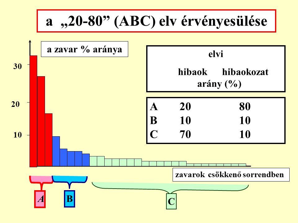 az ABC elemzés lépései: 1.