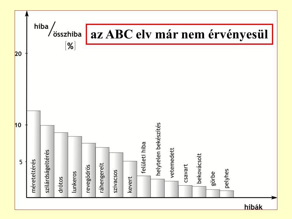 """a """"20-80 (ABC) elv érvényesülése a zavar % aránya zavarok csökkenő sorrendben 10 30 20 elvi hibaok hibaokozat arány (%) A2080 B1010 C7010 A B C"""
