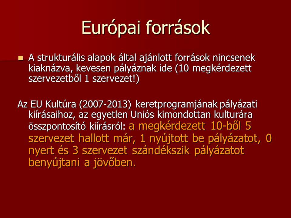 Európai források A strukturális alapok által ajánlott források nincsenek kiaknázva, kevesen pályáznak ide (10 megkérdezett szervezetből 1 szervezet!) A strukturális alapok által ajánlott források nincsenek kiaknázva, kevesen pályáznak ide (10 megkérdezett szervezetből 1 szervezet!) Az EU Kultúra (2007-2013) keretprogramjának pályázati kiírásaihoz, az egyetlen Uniós kimondottan kulturára összpontosító kiírásról: a megkérdezett 10-ből 5 szervezet hallott már, 1 nyújtott be pályázatot, 0 nyert és 3 szervezet szándékszik pályázatot benyújtani a jövőben.