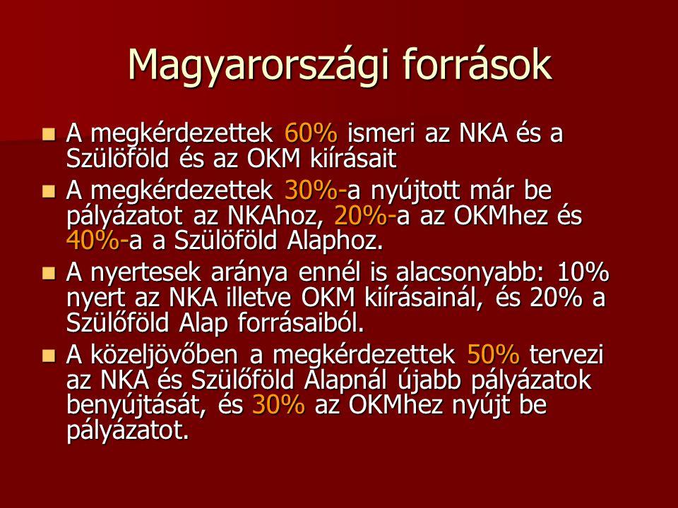 Magyarországi források A megkérdezettek 60% ismeri az NKA és a Szülöföld és az OKM kiírásait A megkérdezettek 60% ismeri az NKA és a Szülöföld és az OKM kiírásait A megkérdezettek 30%-a nyújtott már be pályázatot az NKAhoz, 20%-a az OKMhez és 40%-a a Szülöföld Alaphoz.