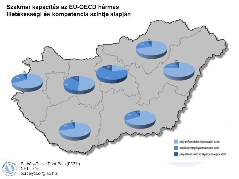 Borbély-Pecze Tibor Bors (FSZH) NPT titkár borbelytibor@lab.hu Szakmai kapacitás az EU-OECD hármas illetékességi és kompetencia szintje alapján