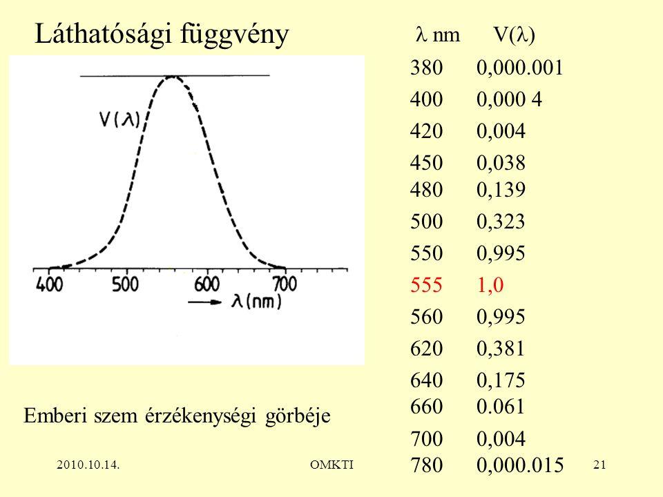 2010.10.14.OMKTI21 nmV( ) 3800,000.001 4000,000 4 4200,004 4500,038 4800,139 5000,323 5500,995 5551,0 5600,995 6200,381 6400,175 6600.061 7000,004 7800,000.015 Láthatósági függvény Emberi szem érzékenységi görbéje