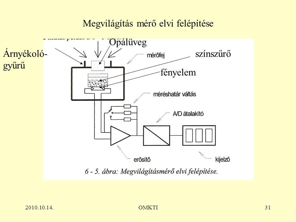 2010.10.14.OMKTI31 Megvilágítás mérő elvi felépítése Opálüveg fényelem színszűrő Árnyékoló- gyűrű