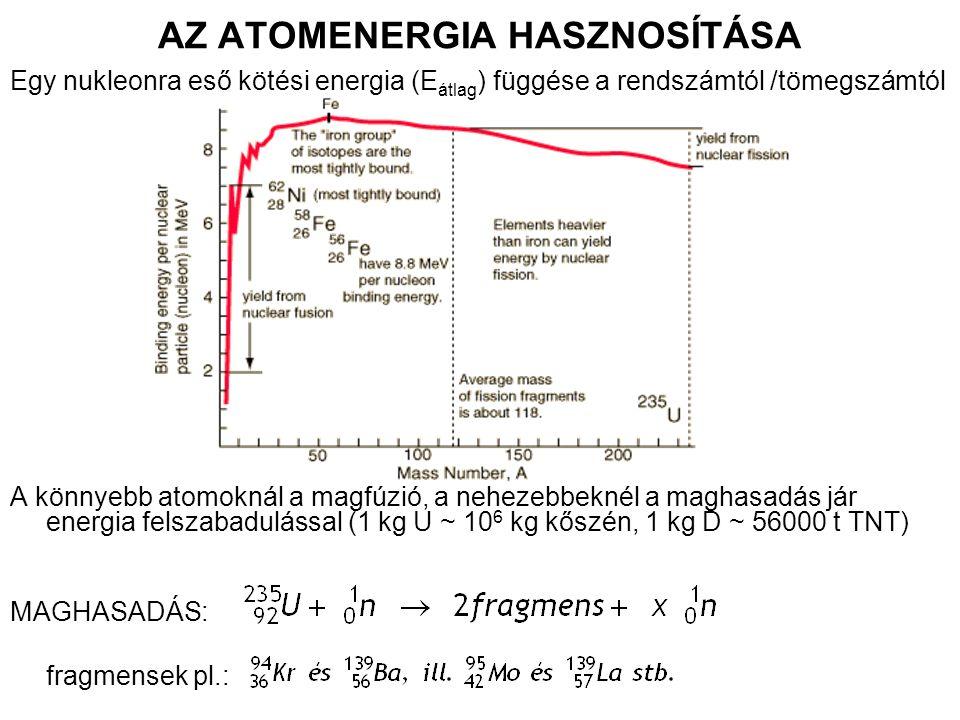 AZ ATOMENERGIA HASZNOSÍTÁSA Egy nukleonra eső kötési energia (E átlag ) függése a rendszámtól /tömegszámtól A könnyebb atomoknál a magfúzió, a nehezebbeknél a maghasadás jár energia felszabadulással (1 kg U ~ 10 6 kg kőszén, 1 kg D ~ 56000 t TNT) MAGHASADÁS: fragmensek pl.: