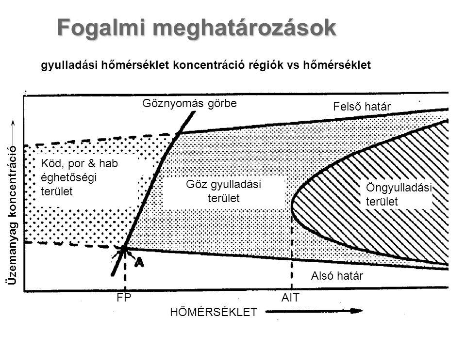 Fogalmi meghatározások gyulladási hőmérséklet koncentráció régiók vs hőmérséklet Üzemanyag koncentráció HŐMÉRSÉKLET AITFP Gőz gyulladási terület Köd, por & hab éghetőségi terület Gőznyomás görbe Felső határ Öngyulladási terület Alsó határ